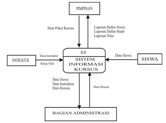 Perlunya perancangan sistem langkah catatanku diagram konteks siswa kursus ccuart Image collections