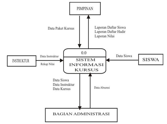 Diagram Konteks Siswa Kursus