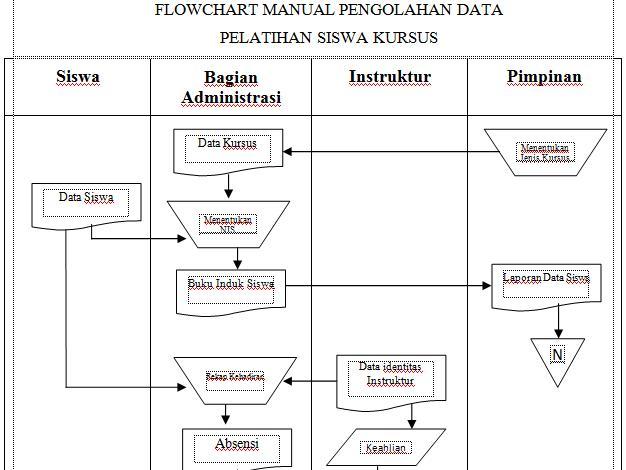 flowchart dan simbolnya