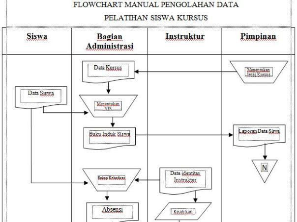 Flowchart Sistem Informasi
