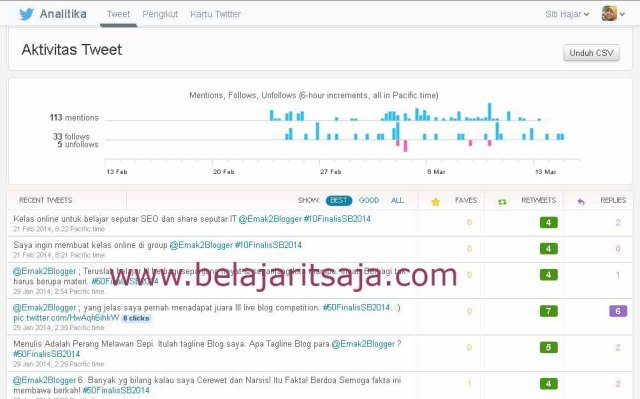Twitter Analytic, Cek Aktivitas Tweet